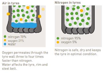 Nitrogen In Tires >> Compressed Air Vs Nitrogen Auto Mart Blog