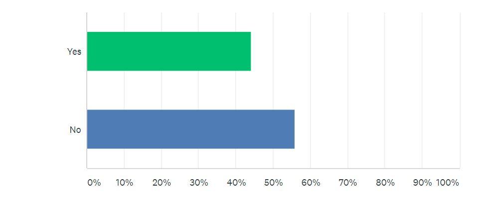 COVID-19 Survey Q4 | Auto Mart