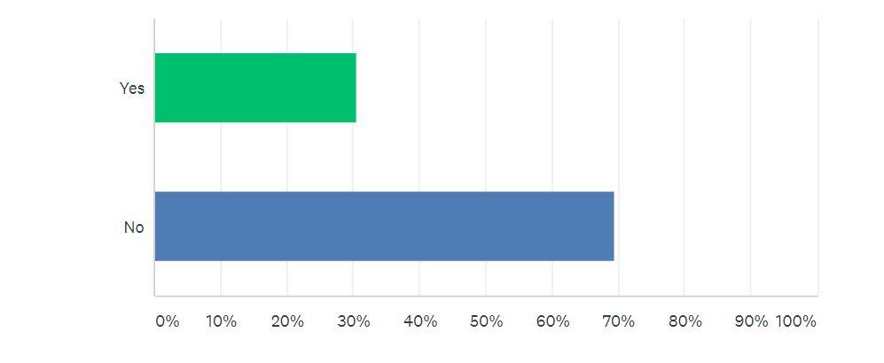 COVID-19 Survey Q7 | Auto Mart
