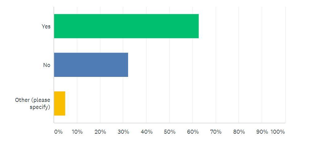 COVID-19 Survey Q8 | Auto Mart