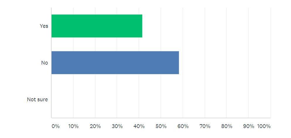 Car Sale Survey Question 1 | Auto Mart