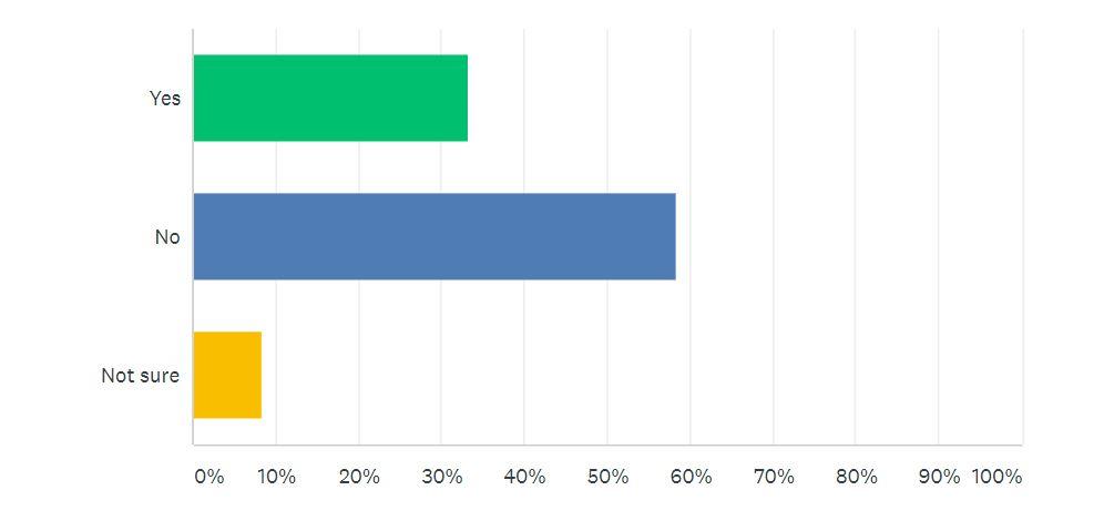 Car Sale Survey Question 2 | Auto Mart