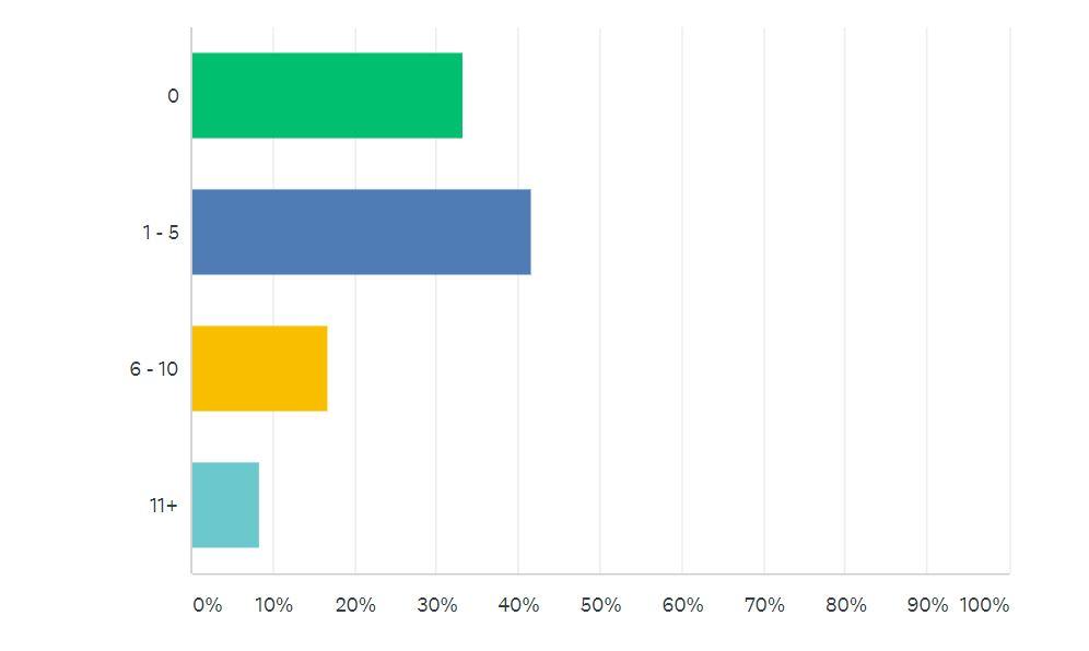 Car Sale Survey Question 3 | Auto Mart