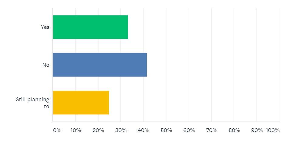 Car Sale Survey Question 5 | Auto Mart