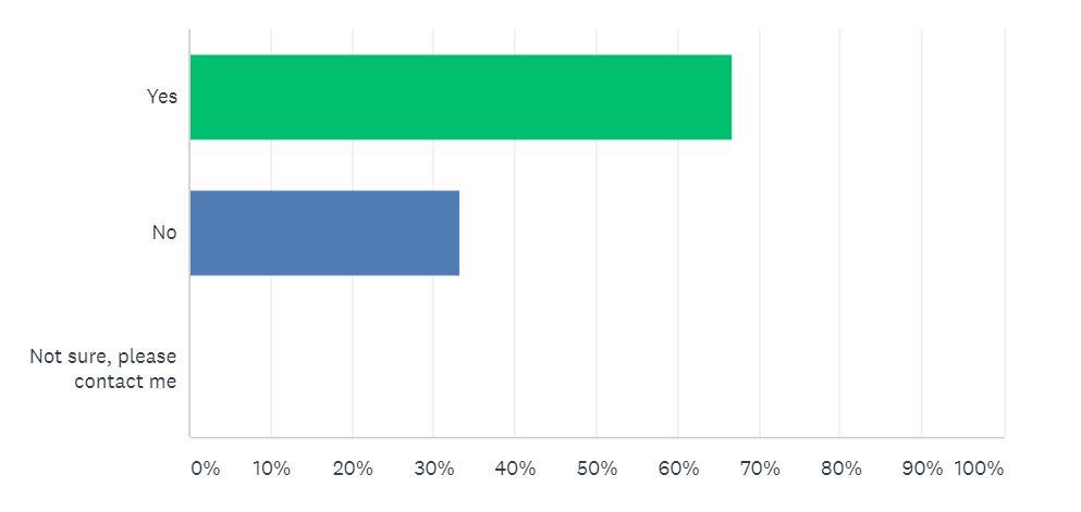 Car Sale Survey Question 9 | Auto Mart